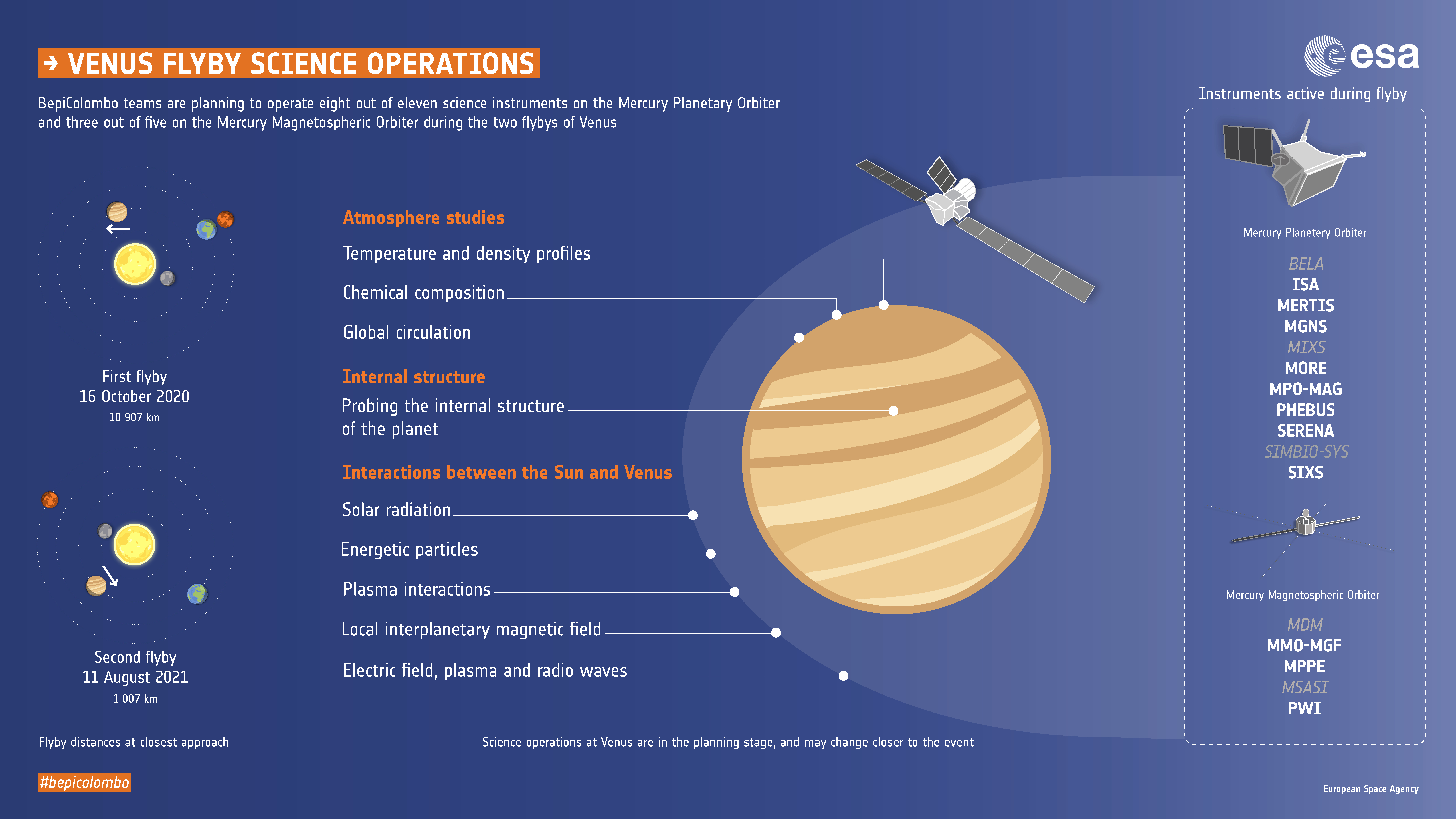 The orbiters will be able to operate or partially operate some of their instruments during the cruise phase, affording unique opportunities to collect scientifically valuable data at Venus, for example. Moreover, some of the instruments designed to study Mercury in a particular way, can be used in a completely different way at Venus – the main difference being that Venus has a thick atmosphere while Mercury does not.