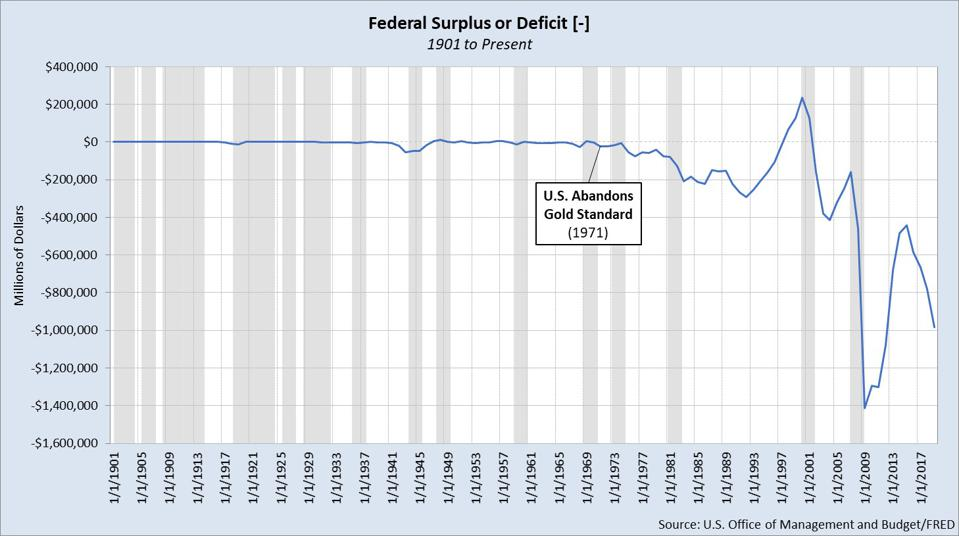 FEDERAL RESERVE DATA: FRED